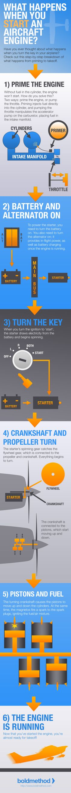 What Happens When You Start An Aircraft Engine? +Infographic