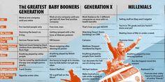The Greatest Generation vs. Baby Boomers vs. Gen X vs. Millenials