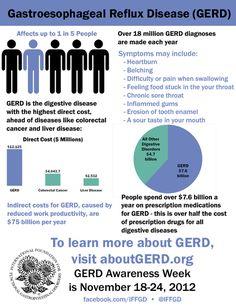 Gerd awareness