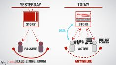 The End Of TV As We Know It And The Birth Of Transmedia? #digitalstorytelling #slideshow