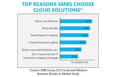 Why SMBs choose Cloud solution