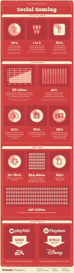 The Economics of Social Gaming, infographic.