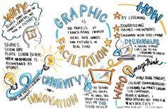 """Visual Innovation: """"From Design thinking to transmedia storytelling, visual thinking puts our minds and imaginations to use more profoundly than words alone can."""" Curated by Dean Meyers Visual Thinking, Design Thinking, Thinking Maps, Formation Management, Serious Game, Visual Note Taking, Digital Storytelling, Sketch Notes, Drawing Skills"""
