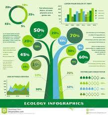 ecology infographic - Поиск в Google