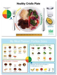 Weight Loss Diets, Healthy Plates, Portion Size, Food Charts, Healthy Weights, Healthy Recipes, Healthy Food, Weights Loss, Food Portion