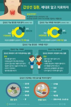 [Korean] 갑상선 질환, 제대로 알고 치료하자 #infographic #health Breakfast Food List, Breakfast Recipes, Health Insurance Agent, Oatmeal Smoothies, Health Lessons, Backdrops For Parties, Health Magazine, Pinterest Recipes, Healthy Summer