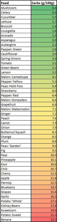 Low carb diet foods list Carbs: Fruits vs. Veggies http://paleoaholic.com/bootcamp