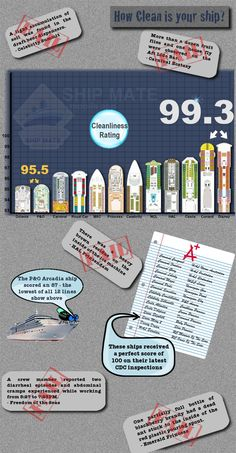Don't forget the hand sanitizer. Cruise ship cleanliness ratings via ShipMate App