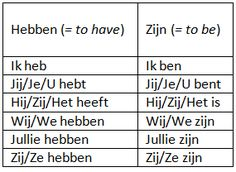 Grammar: The Dutch present simple - Duolingo Forum Comments Dutch Phrases, Dutch Words, Learn Dutch, Learn French, French Numbers, Dutch Netherlands, Dutch Language, Study Notes, Essay Writing