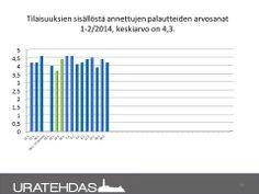 Seuranta 02/2014: Tammi-helmikuun 2014 Uratehtaalla järjestettyjen tapahtumien palautteiden keskiarvot. Sinisellä valmennukset, vihreällä yritysesittelyt.