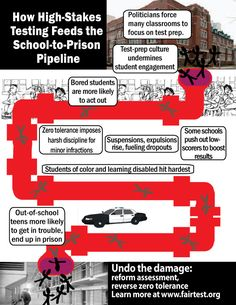 How high-stakes testing feeds the school-to-prison pipeline - Infographic by FairTest, the National Center for Fair and Open Testing Entering School, High Stakes Testing, Education Issues, Teacher Association, Restorative Justice, Student Engagement, Test Prep, Criminal Justice, Social Work