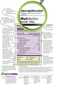 Infographics: Nutrition labels should be read carefully Infografía: Etiquetas nutricionales deben leerse cuidadosamente Infographics: Nutrition labels should be read carefully Nutrition Pyramid, Nutrition Month, Nutrition Quotes, Proper Nutrition, Nutrition Plans, Sports Nutrition, Nutrition Information, Nutrition Education, Nutrition Tips