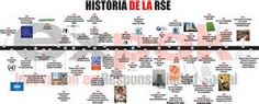 infografías de historia - Bing images