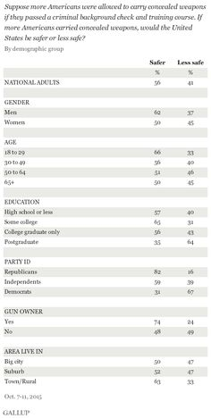 Gallup: Strong Majority Says Concealed Carry Makes US Safer, Only Dems and Postgrads Disagree