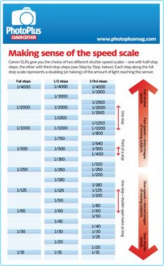 Infographic: making sense of the shutter speed scale #photography
