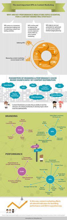 Infografik_KPIs_Content_Marketing_EN