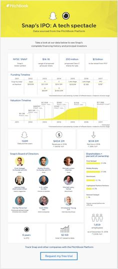 Snap's IPO: A tech spectacle [datagraphic]   PitchBook News