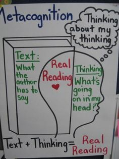 Metacognition anchor chart - I like the Venn diagram-esque graphic comprehension students being able to see how what the text says and what their thinking comes together to create Real Reading. Applies to Reciprocal Reading Reading Lessons, Reading Resources, Reading Strategies, Teaching Reading, Reading Comprehension, Teaching Literature, Reading Notes, Comprehension Strategies, Teacher Resources
