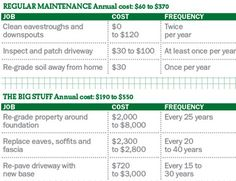 The ultimate home maintenance guide - MoneySense