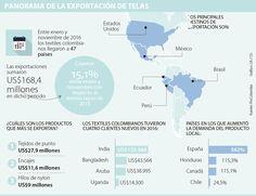 Eliot y Enka lideran en exportaciones de textiles Ecuador, Textiles, Map, November, Falling Down, Countries, Fabrics, Maps, Cloths