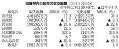 滋賀県内の政党の収支総額(2013年分)