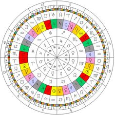 The diagram illustrates a number of the divisions applied to the Zodiac in astrology