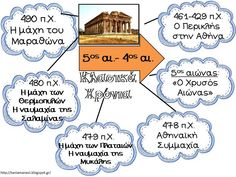 Teaching History, Baby Play, Projects To Try, Education, Learning, School, Blog, Kids, Greek