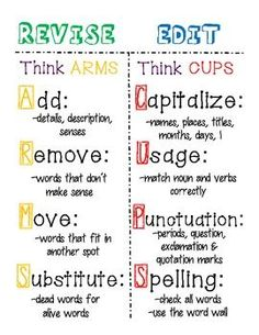 Editing and Revising Poster or Anchor Chart: