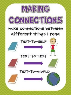 If a student is able to make connections to the text, they are more likely to better understand the text. This image reminds students of all the connections they can make! Education And Literacy, Education Posters, Text To World, Ela Anchor Charts, Text To Text, Notes To Parents, Reading Comprehension Strategies, Child Teaching, Teachers Toolbox
