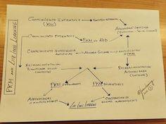 La sociedad en red vive del learning is the work! (Educación Disruptiva)