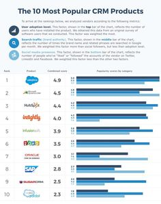 Customer Relationships - The 10 Most Popular CRM Products : MarketingProfs Article