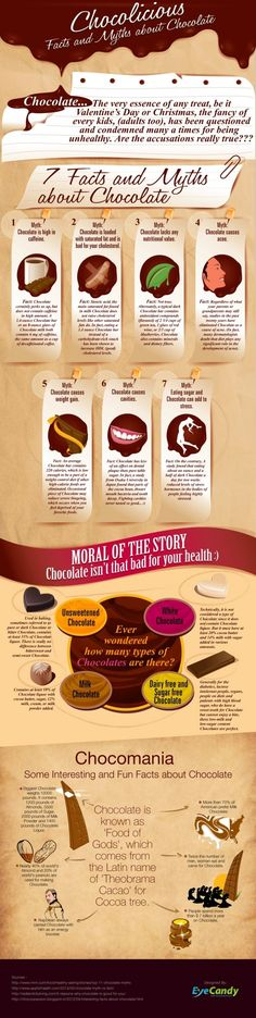 Chocolate Facts - PositiveMed