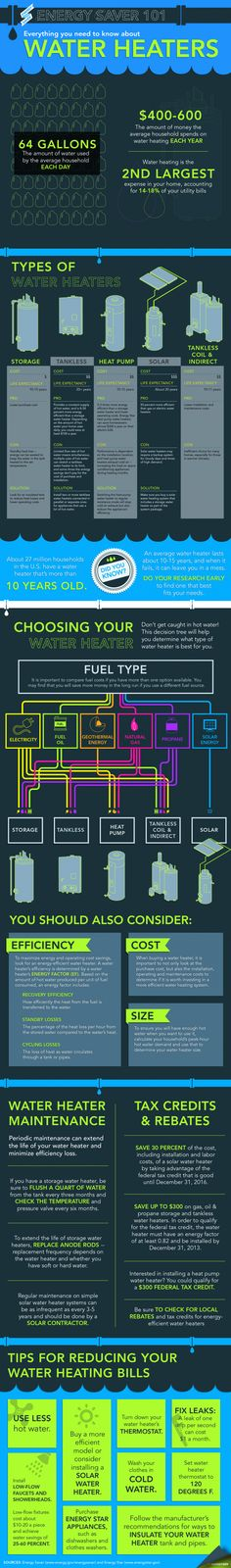 Energy Saver 101 infographic lays out the different types of water heaters on the market and will help you figure out how to select the best model for your home.
