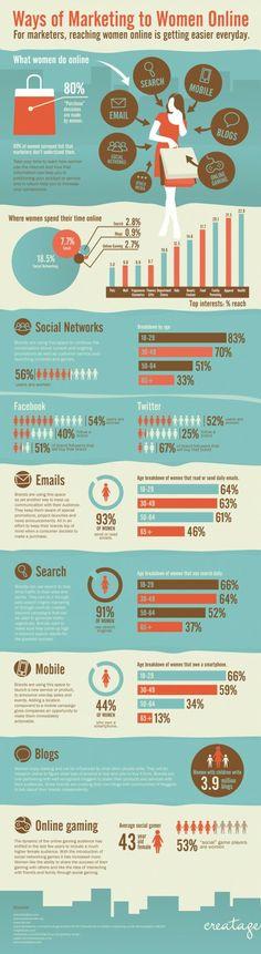 Ways of Marketing to women online