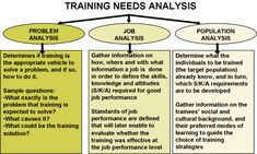 Analytical tasks of the Training Needs Analysis (TNA)