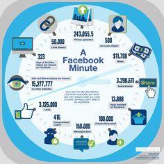 Afbeelding van http://wersm.com/wp-content/uploads/2014/06/wersm_one_minute_facebook_infographic.jpg.