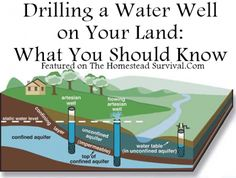 The Homestead Survival | Drilling a Water Well on Your Land: What You Should Know | http://thehomesteadsurvival.com