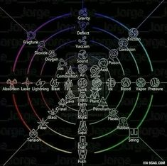 The elements and all their sub elemental forms