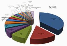 Stock Photography Sales Statistic Arpil 2014