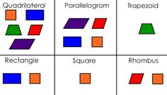 Irregular Polygon Definition | Various shapes fit into the definitions of different Quadrilaterals: