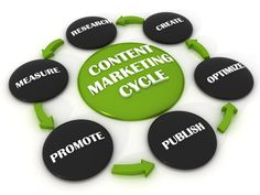 firms are natural candidates for inbound marketing and content strategy campaigns. Many entrepreneurs believe that effective inbound marketing efforts Seo Strategy, Content Marketing Strategy, Inbound Marketing, Internet Marketing, Online Marketing, Digital Marketing, Media Marketing, Marketing Products, Marketing Tools