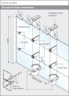 Curtain wall facade system - Drawings Construction Details On Pinterest Facades