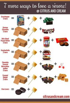 S'mores are the perfect fall party food. They're cheap, easy to make, and universally appealing. But, the basic combo can get a little boring. This fun list of suggestions from Citrus and Cream will add a little pizzazz to your next party. Camping Parties, Camping Meals, Camping Guide, Camping Stuff, Camping Friends, Bonfire Birthday, 13 Birthday, Caramel Delights, Campfire Food