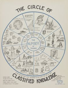 The Circle of Classified Knowledge by bibliovox, via Flickr
