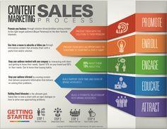 Content Marketing Sales Process