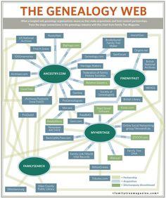 genealogy tree chart