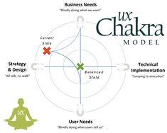 ux lifecycle - Szukaj w Google