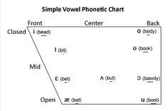 Testy yet trying: Speech-Language Pathology Topics: Vowels