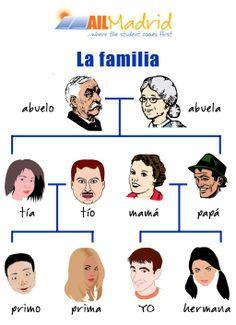 #Learnspanish  with this #vocabulary ! :D  #spanishschool #Madrid #studyspanish #vocabulario