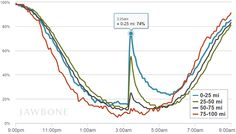 graph from Jawbone sleep monitors show people being shaken awake during SF earthquake.  Presumably could geolocate wristbands to measure distance from epicenter, but degree of sleep disruption also reveals distance from epicenter.  original:  https://jawbone.com/blog/napa-earthquake-effect-on-sleep/
